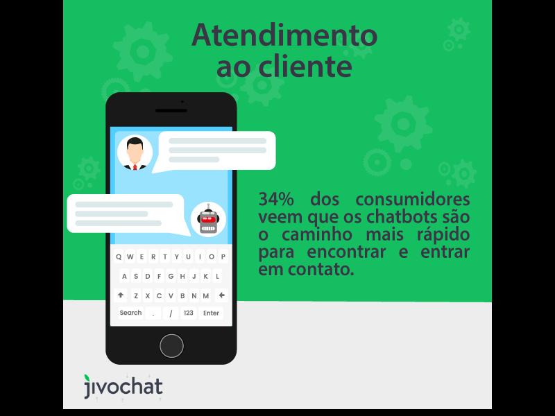 Informações de atendimento ao cliente via chatbot