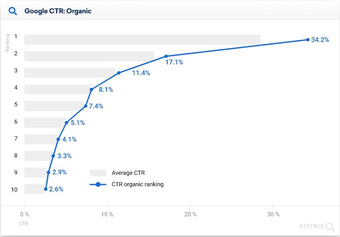 Gráfico com imagem do Google CTR Orgânico