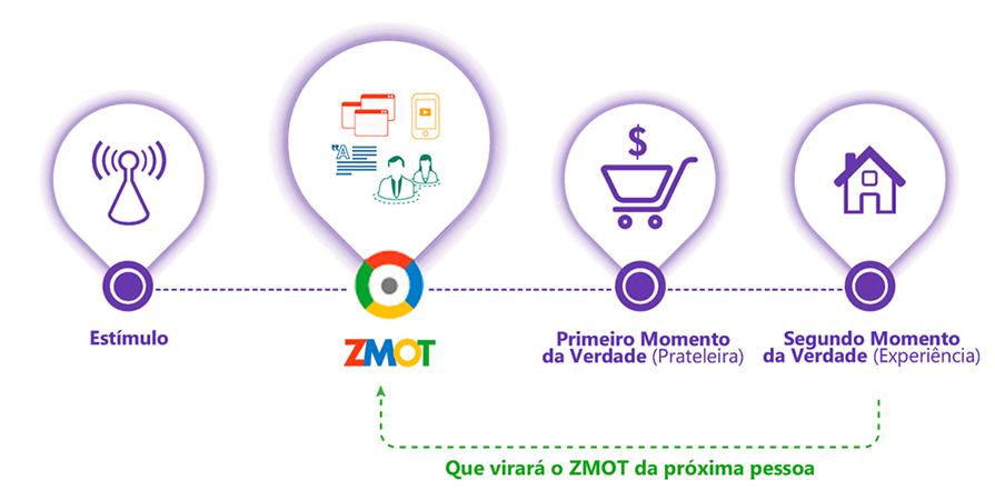 Gráfico indicando o início do ZMOT - Zero Moment of Truth