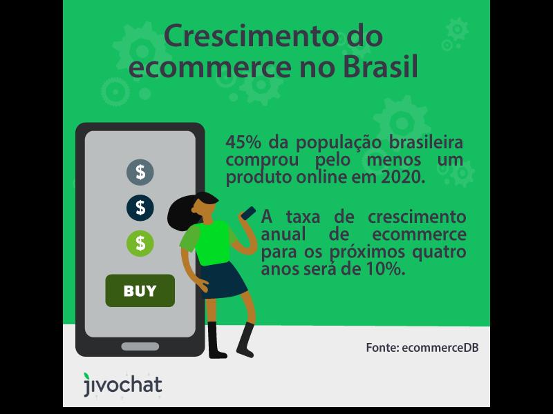 Imagem vetorizada de uma mulher apontando escorada no celular e apontando para o texto que indica o crescimento do ecommerce no Brasil