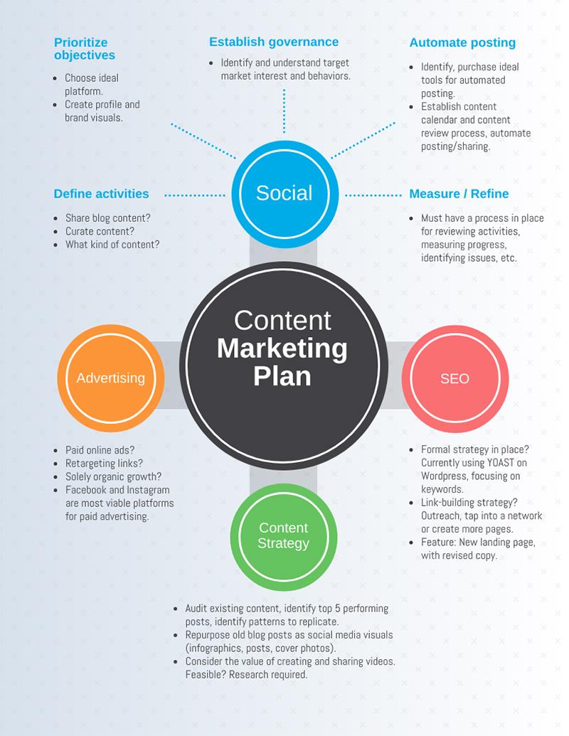 Infográfico sobre como criar um plano de marketing de conteúdo