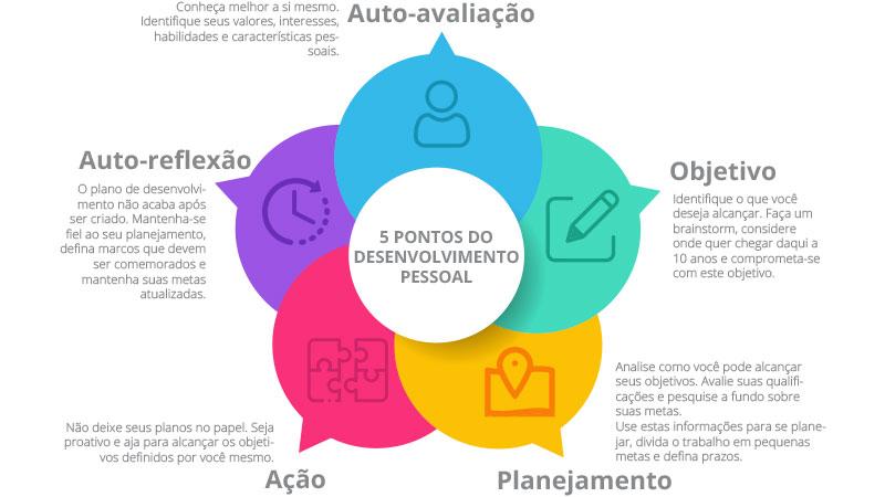 Infográfico descrevendo os 5 pontos do desenvolvimento pessoal