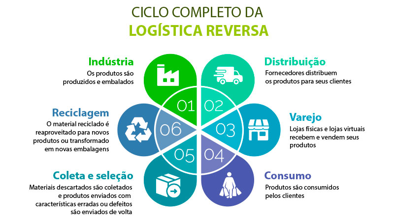 Infográfico listando os processos: indústria, distribuição, varejo, consumo, coleta e seleção, reciclagem