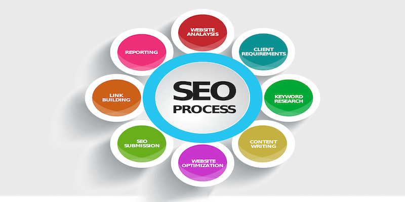 There is a circle in the middle of the image written SEO Process, around there are otrhe circles, in each onte of them are written different words: website analysis, cliente requirements, keyword search, content writing, website optimization, seo submission, link building .