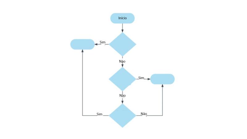 Exemplo de mapa conceitual de fluxograma