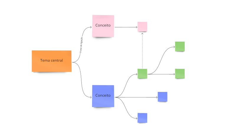 Exemplo de mapa conceitual hierárquico