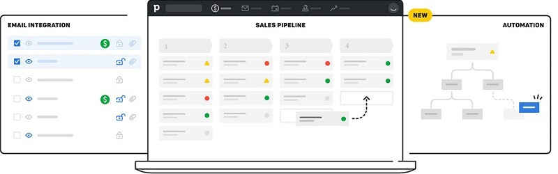 """The image show Pipedrive's pages, with check lists, on the top of the pages is writter """"Email integration, Sales Pipeline, and Automation""""."""
