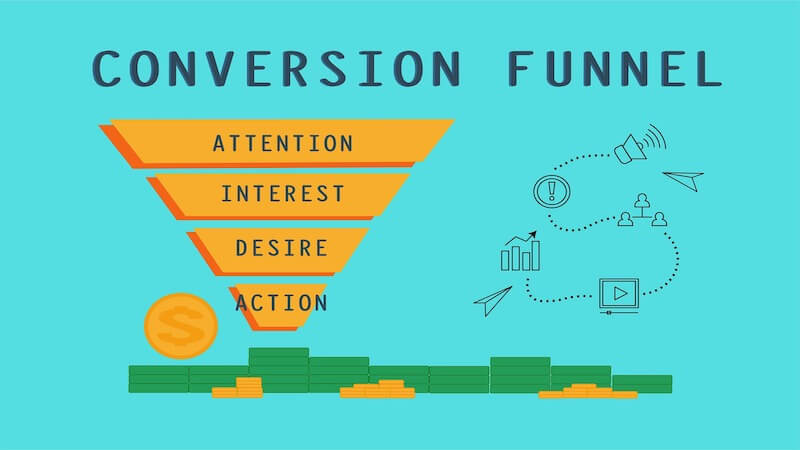 """The image shows the conversion funnel, from the top to the bottom of an inverted pyramid, it's writter """"Attention, Interest, Desire, Action""""."""
