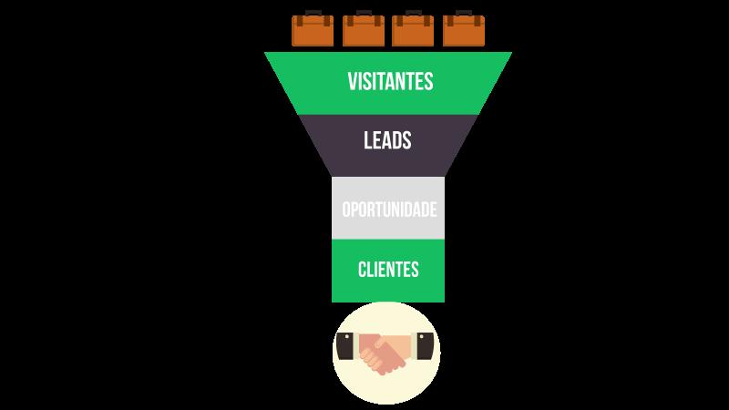 Imagem vetorizada do processo de aquisição de lead