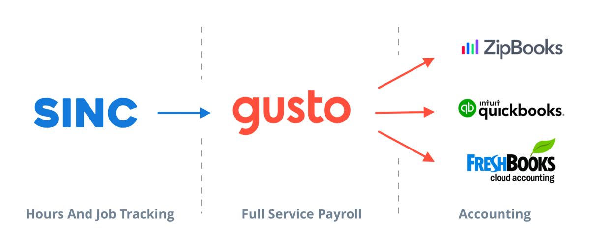 sinc-gusto-cloud-accounting-and-payroll-integrations.png