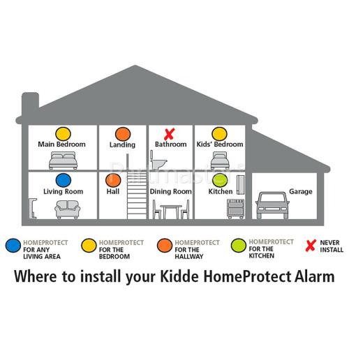 Kidde HomeProtect Optical Smoke & CO2 Alarm - Kitchen