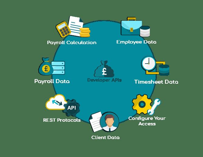 Devloper APIs