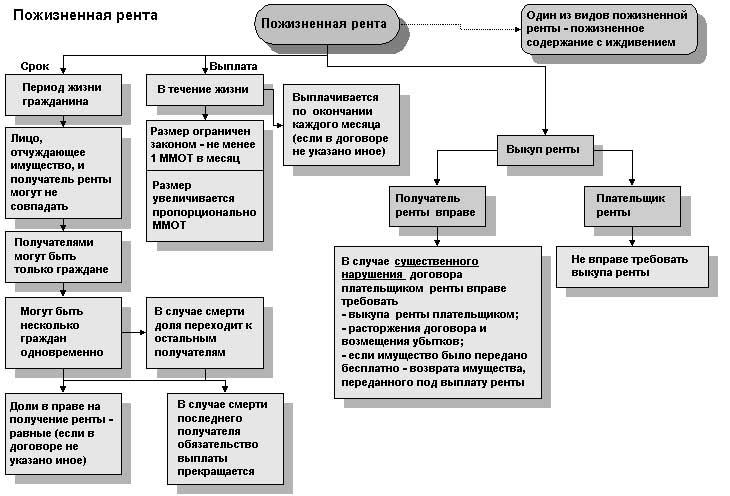 Рента с пожизненным содержанием – правила оформления и образец договора