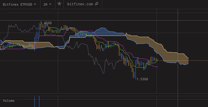 Altcoin Trading Blog