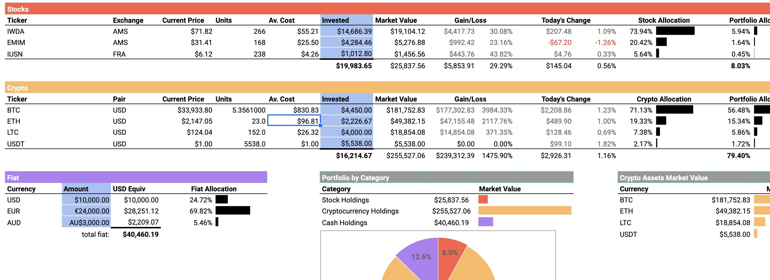 Portfolio Diversification Template (Google Spreadsheets) - Stocks, Crypto, Fiat