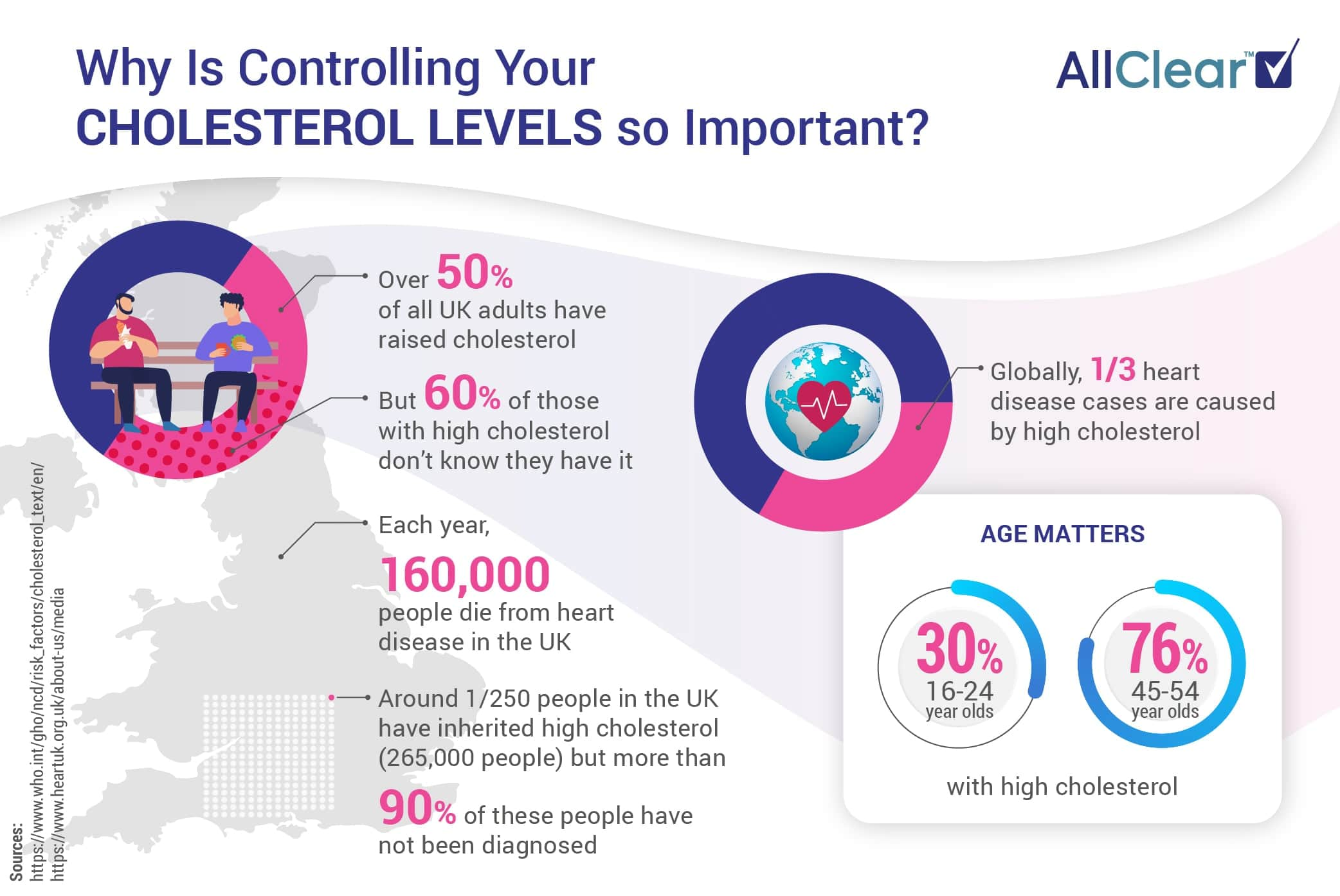 Information and UK statistics for living and Travelling with High Cholesterol
