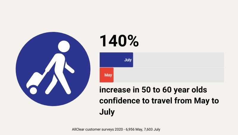 Confidence to travel of 50 to 60 year olds increased by 140% between May and July 2020