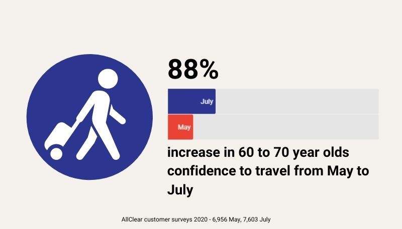 60 to 70s confidence to travel in 2020 increased by 88% between May and July 2020