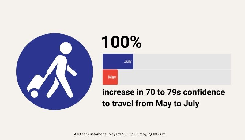 Age 70 to 79s confidence to travel in 2020 DOUBLED between May and July