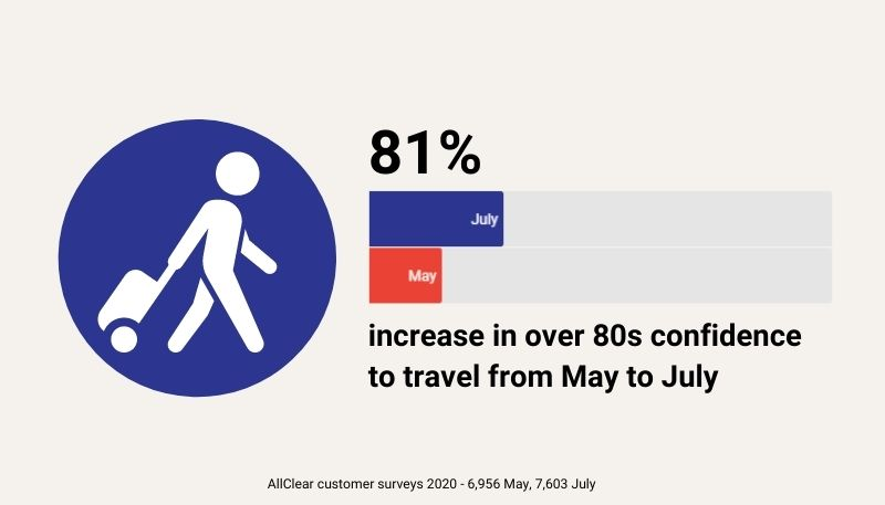 Over 80s confidence to travel in 2020 increased by 81% between May and July