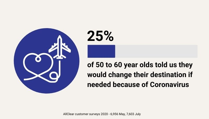 A quarter of 50 to 60 year olds told us they would change their destination if needed because of Coronavirus