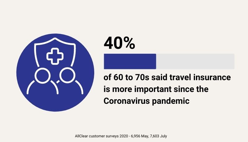 40% of customers surveyed said travel insurance is more important since the Coronavirus pandemic