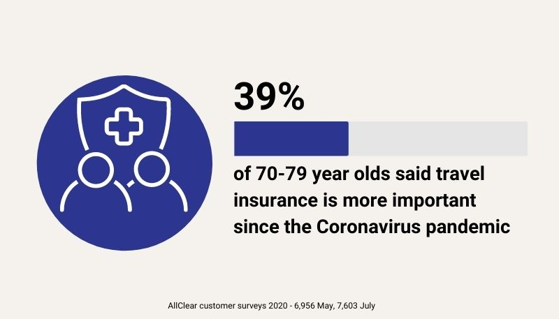 39% of over 70 to 79s said travel insurance is more important since the Coronavirus pandemic