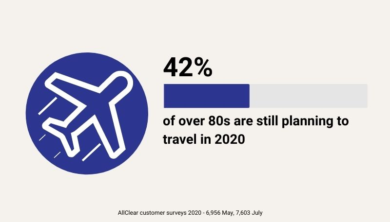 42% of over 80s are still planning to travel in 2020