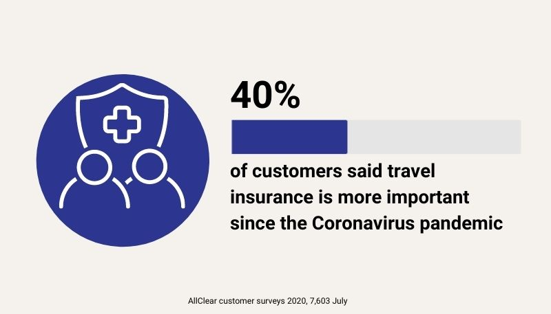 40% of 7603 customers surveyed in July 2020 said travel insurance is more important since the Coronavirus pandemic