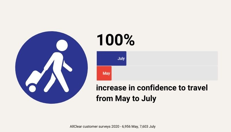 100% increase in confidence to travel comparing May to July according to surveys of AllClear customers