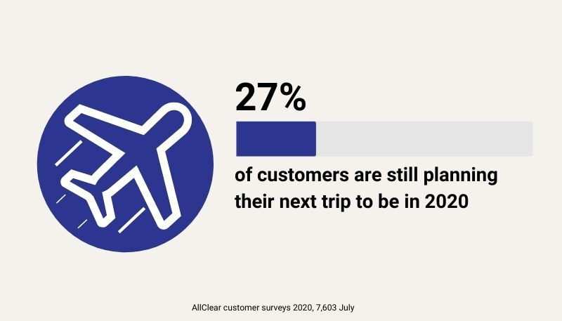 27% of customers surveyed still intend their next trip to be in 2020