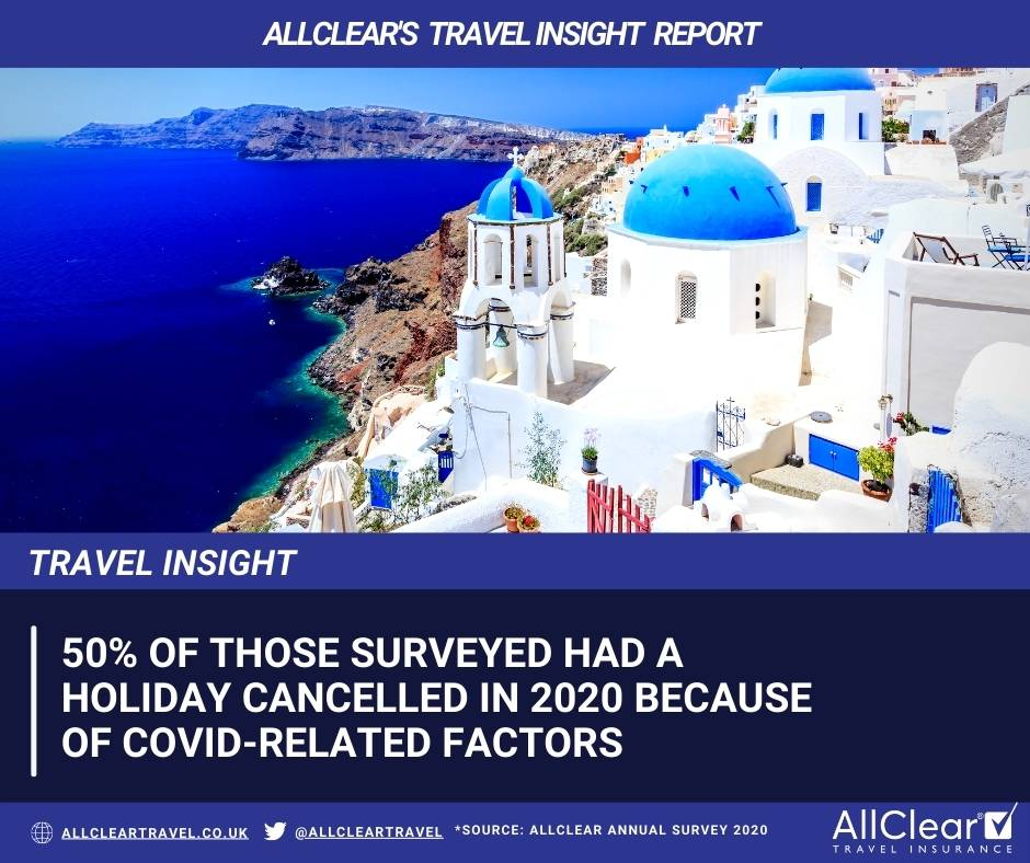 50% of those surveyed had a holiday cancelled in 2020 because of COVID-related factors