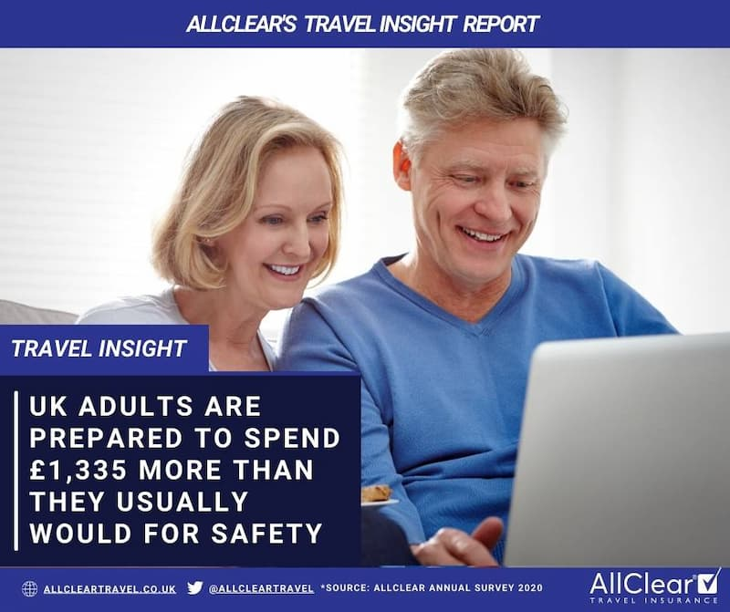 UK adults prepared to spend £1,334.82 more than they usually would on their holidays to ensure their trips abroad would be as safe as possible.