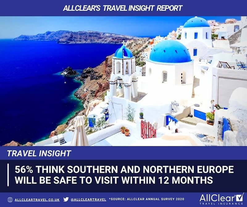 56% think southern and northern Europe will be safe to visit within 12 months