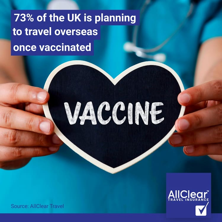 73% of the UK is planning to travel overseas once vaccinated