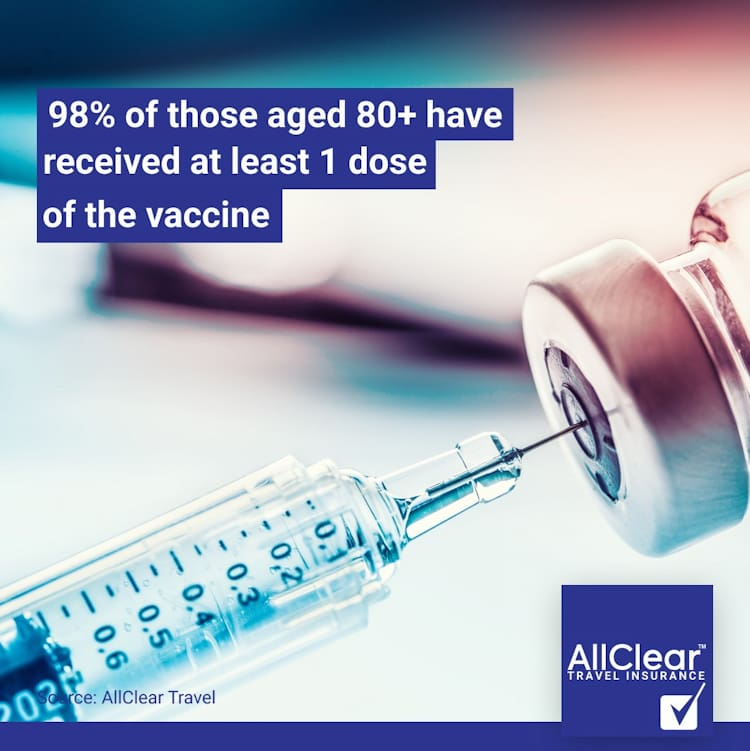 98% of those aged 80 or older have received at lesat one dose of the vaccine