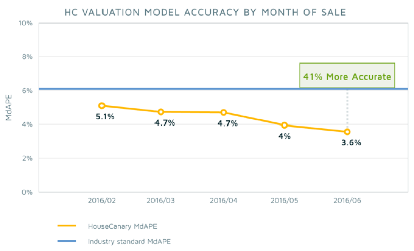 HouseCanary property valuation model accuracy by month of sale