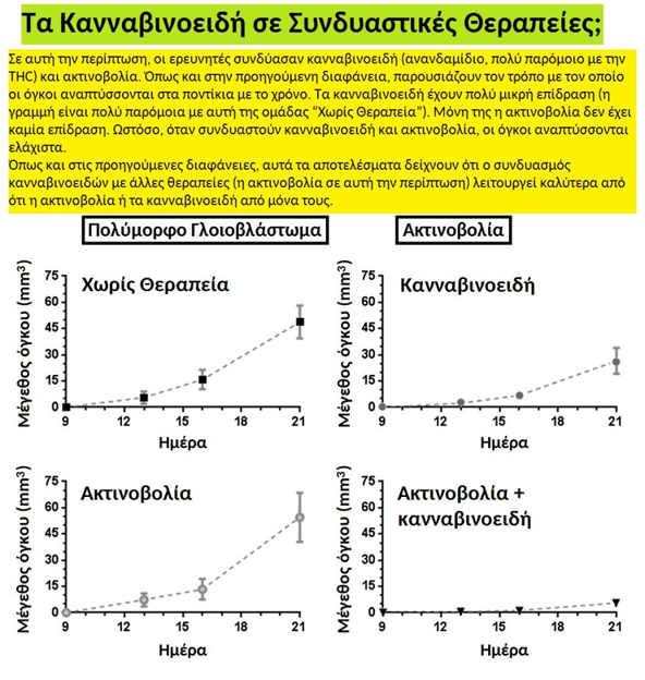 Κλινικά Αποτελέσματα : Ραδιοχημειοθεραπεία μαζί με Κανναβιδιόλη (CBD)