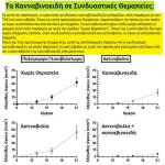 Κλινικά Αποτελέσματα : Ραδιοχημειοθεραπεία μαζί με Κανναβιδιόλη (CBD) 13