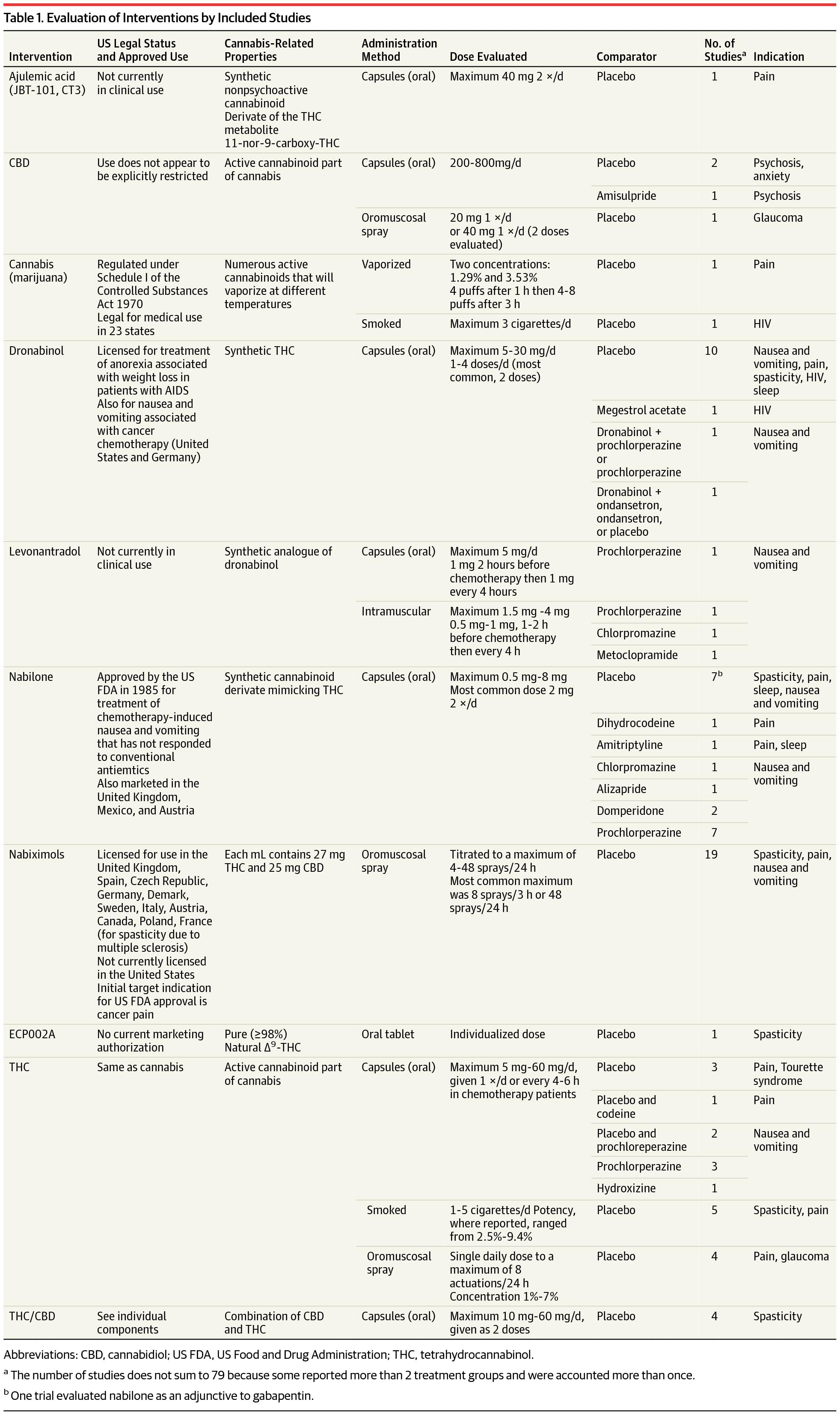 79 Κλινικές Μελέτες με Κανναβινοειδή (αγγλικά) 2