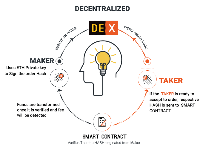decentralized cryptocurrency exchange script