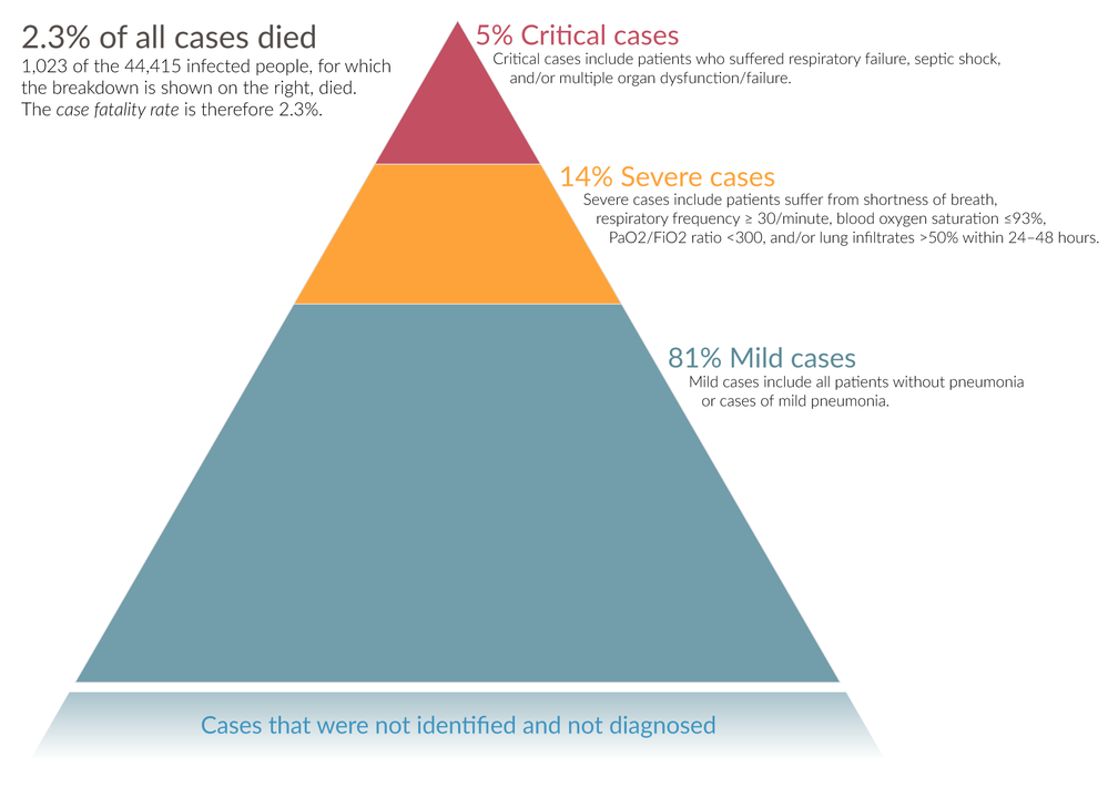 Pyramid depicting the distribution of severity of covid-19 cases
