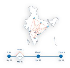 iB Hubs - PAN India Startup Hub | An iB Group Initiative