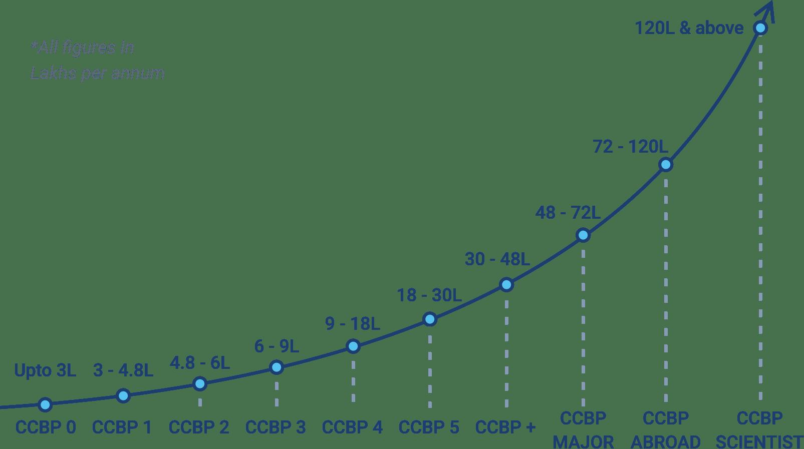 ccbp progress graph