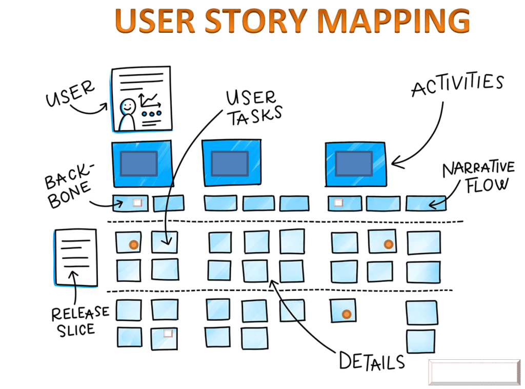 User story mapping in software development