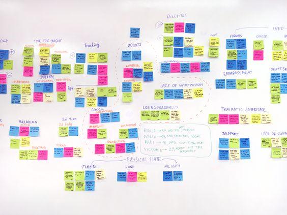 Agile usability testing board