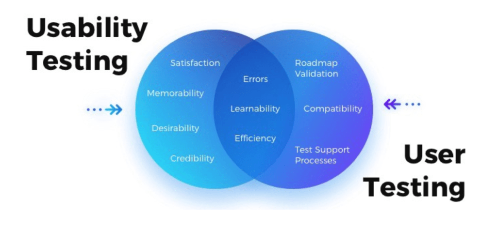 Where usability testing and user testing cross over