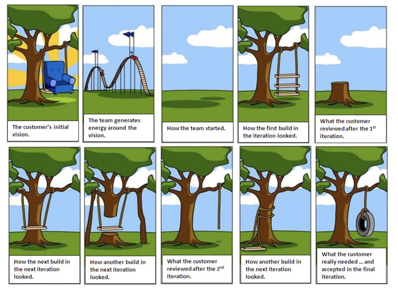 Cartoon showing user journey and customer feedback in app development works