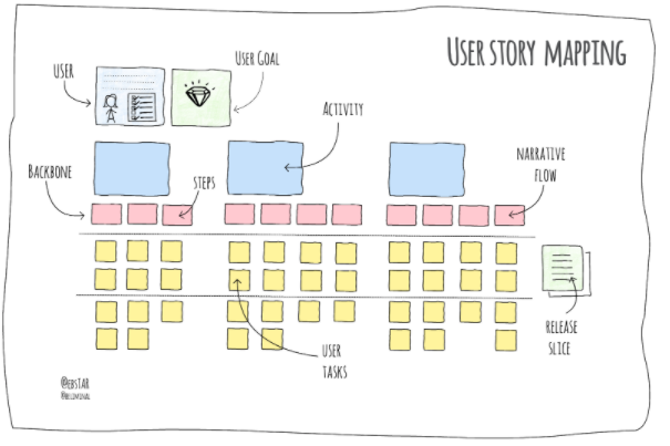 User Story Mapping - Remote Discovery for Software Development