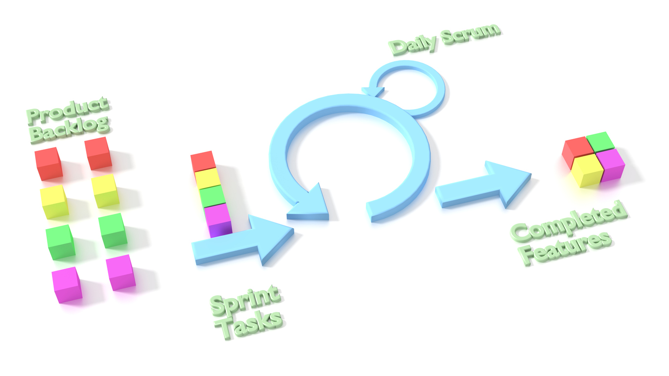Agile scrum software development methodology diagram